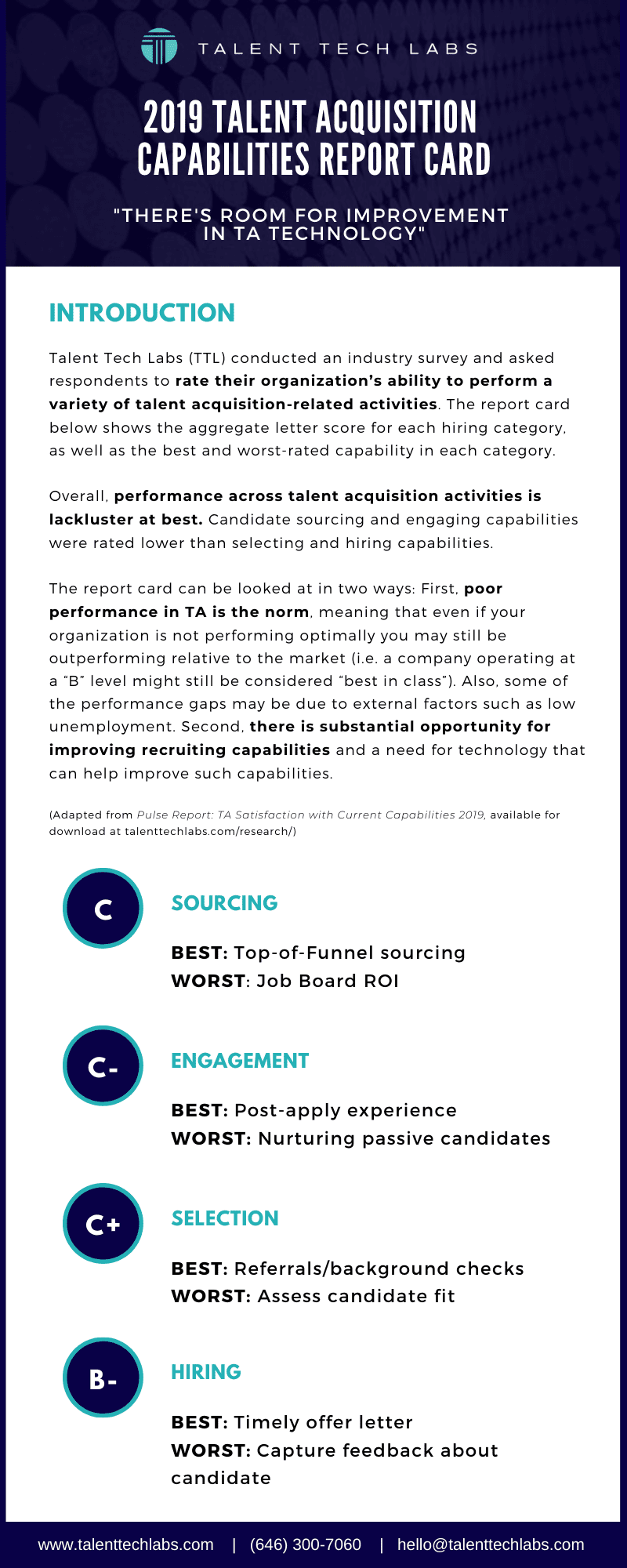 Talent Tech Labs 2019 Talent Acquisition Survey infographic